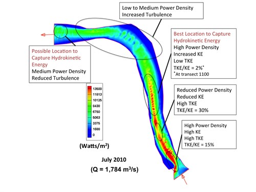 Power Density