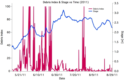 F Debris Index & Stage vs Time (2011).jpg