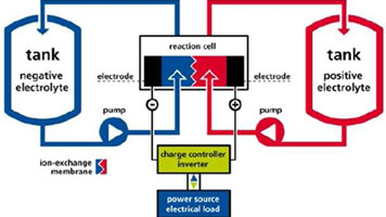 Flow Battery Photo 2